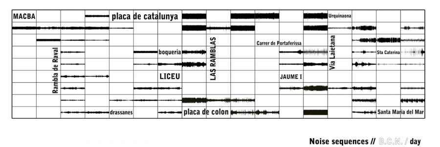 IaaC_Sound Map BCN_2